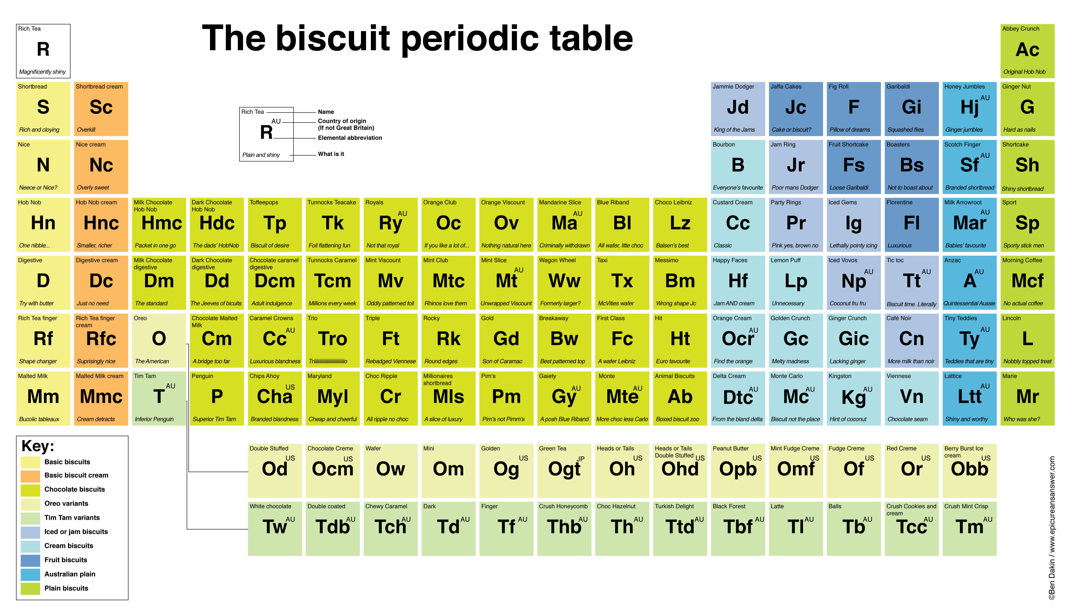 Periodic tables things other than elements which are arranged without any apparent logic urtaz Images